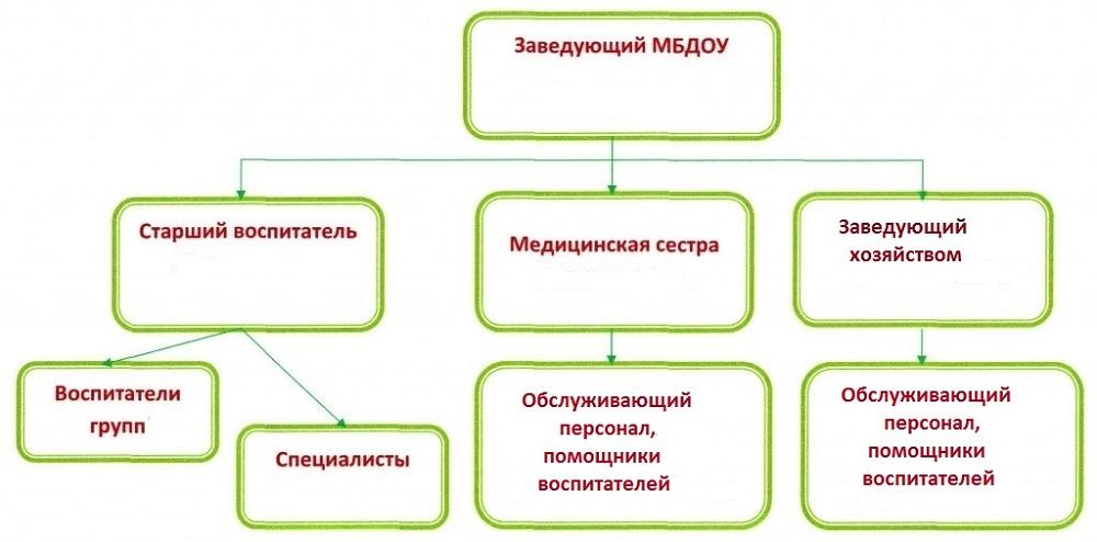 Административное управление МБДОУ