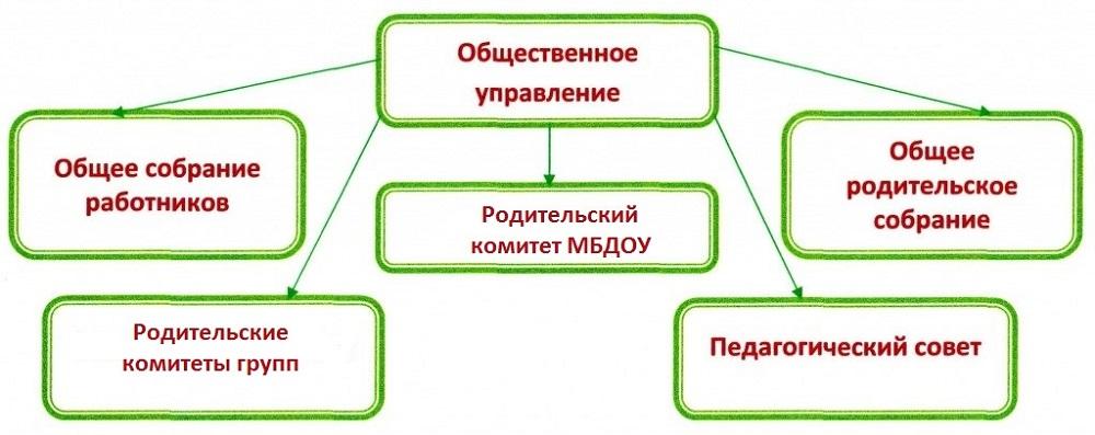 Общественное управление МБДОУ